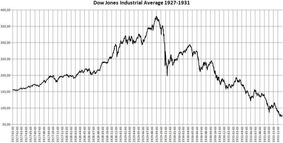 dow-jones-1929